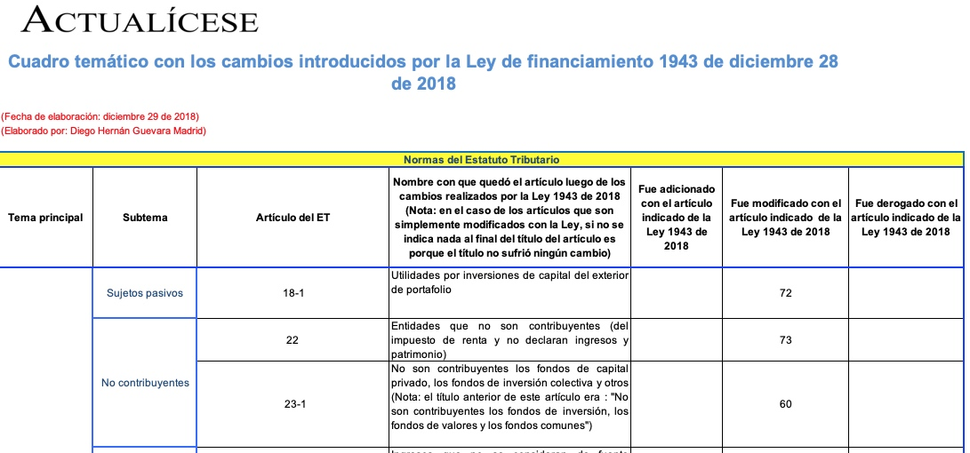 Matriz de cambios introducidos por la Ley de financiamiento 1943 de 2018