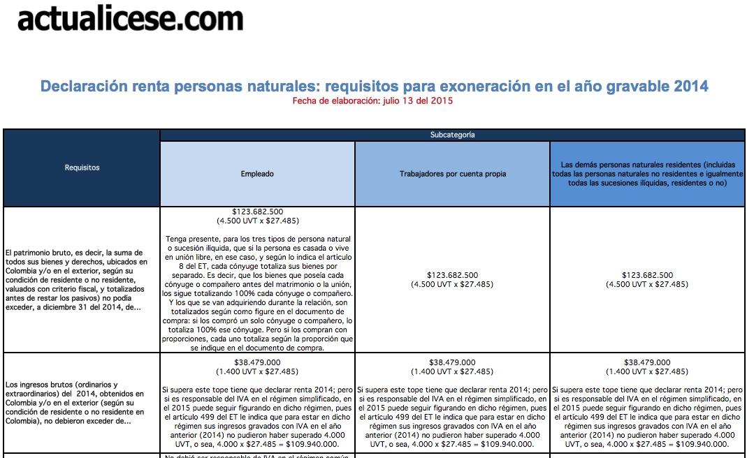 [Guía] Declaración renta personas naturales: requisitos para exoneración en el año gravable 2014