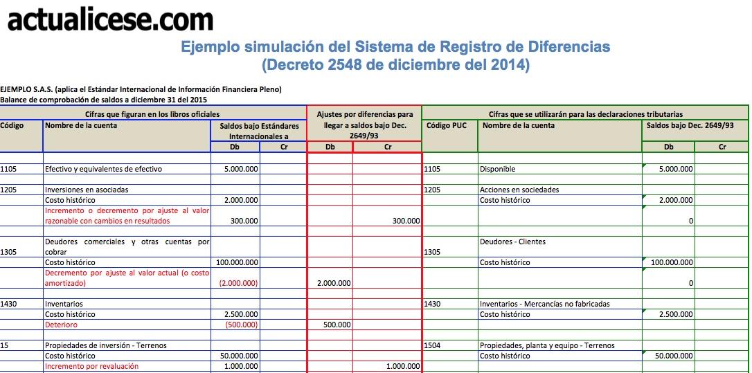Guía] Simulación del Sistema de Registro de Diferencias