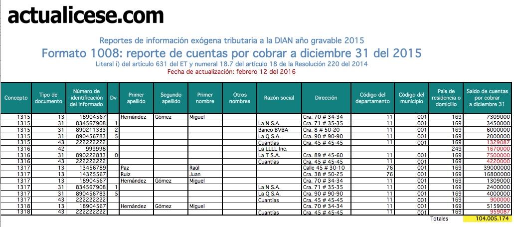ORO] Formato 1008: reporte de cuentas por cobrar a diciembre 31 del 2015