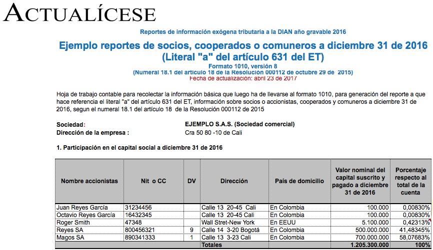 Formato 1010 por 2016: reportes de socios, cooperados o comuneros