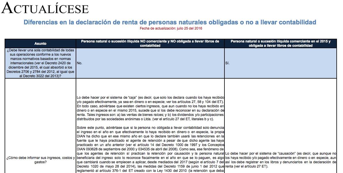 [Guía] Diferencias en la declaración de renta de personas naturales obligadas o no a llevar contabilidad