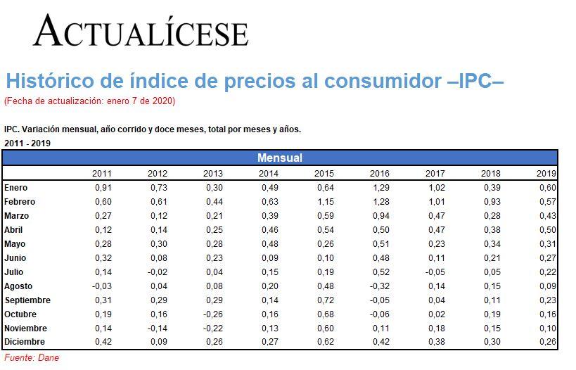 [Guía] Histórico de índice de precios al consumidor –IPC–