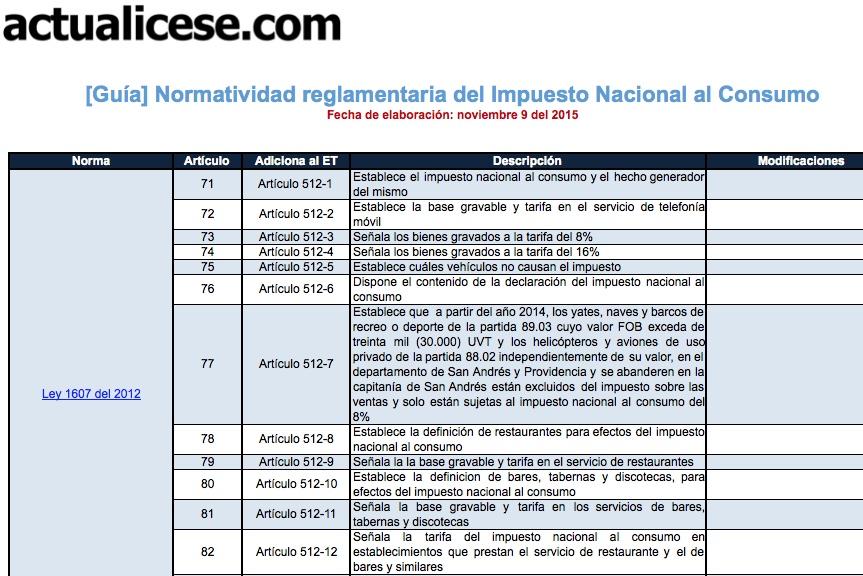 Normatividad reglamentaria del Impuesto Nacional al Consumo