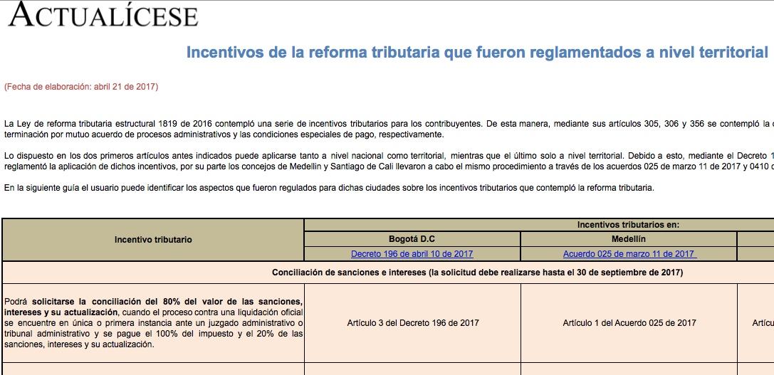 [Guía] Incentivos de la reforma tributaria que fueron reglamentados a nivel territorial
