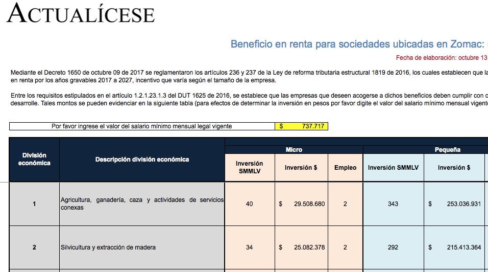 [Guía] Beneficio en renta para sociedades ubicadas en Zomac: requisitos según el tamaño de la empresa