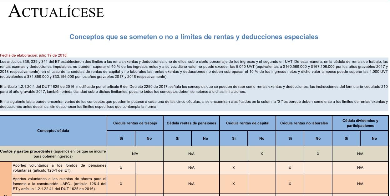 Conceptos que se someten o no a límites de rentas y deducciones especiales