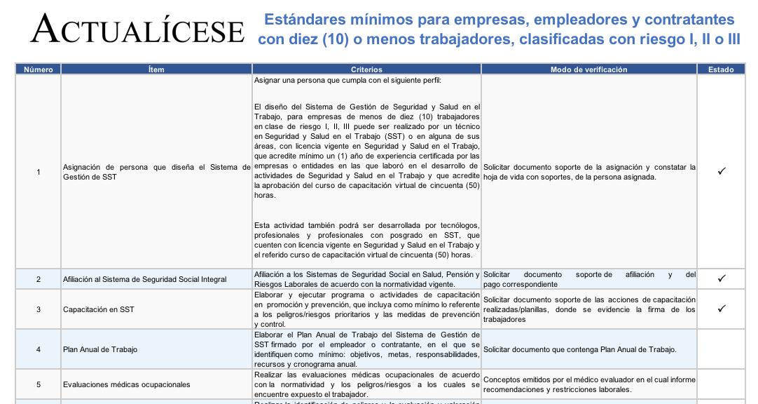 [Guía] Lista de chequeo: estándares mínimos de seguridad para pequeñas empresas