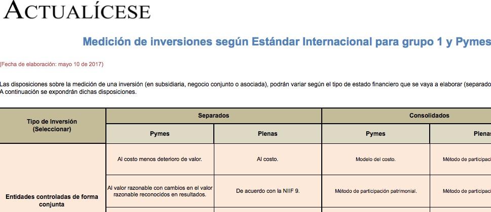 Medición de inversiones según Estándar Internacional para grupo 1 y Pymes