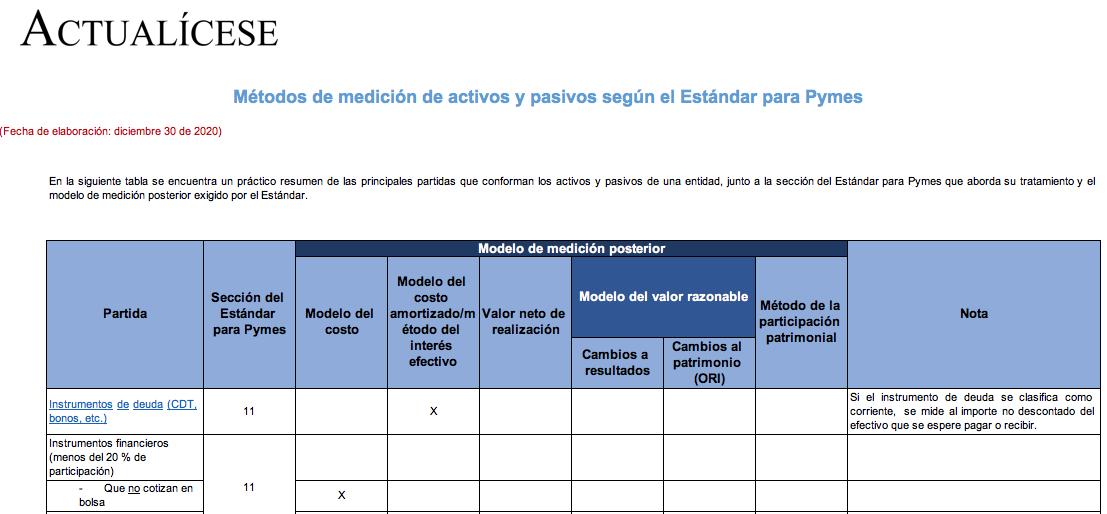 Métodos de medición de activos y pasivos según el Estándar para Pymes