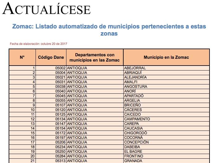 [Guía] Zomac: listado automatizado de municipios pertenecientes a estas zonas