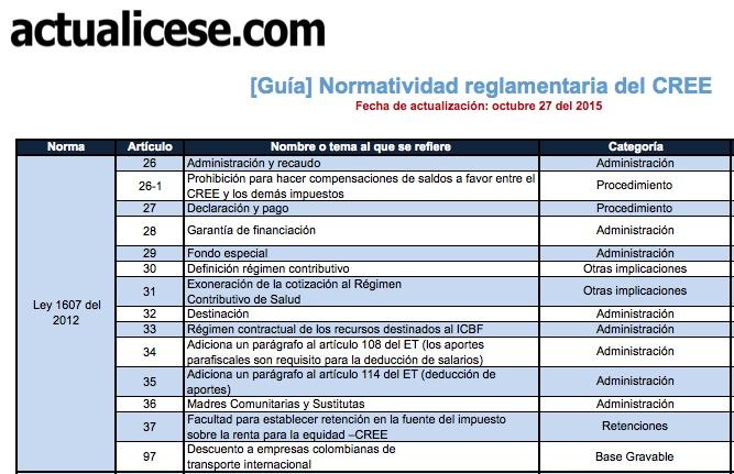 Normatividad reglamentaria del CREE