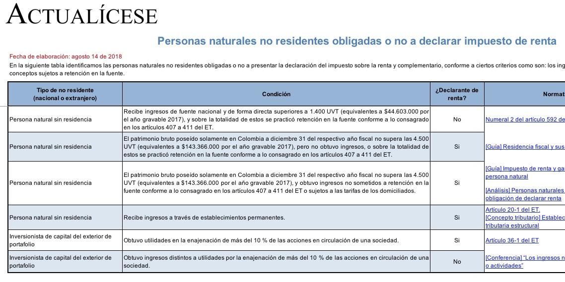 [Guía] Personas naturales no residentes obligadas o no a declarar impuesto de renta