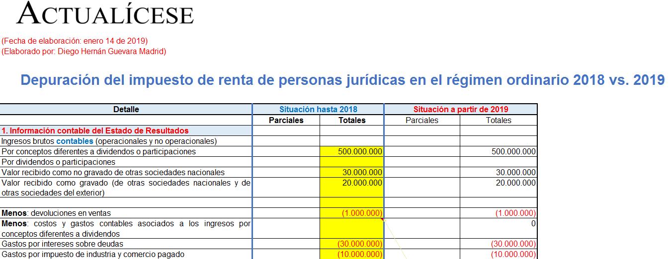 Depuración del impuesto de renta de personas jurídicas en el régimen ordinario 2018 vs. 2019