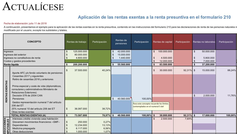 [Guía] Aplicación de las rentas exentas a la renta presuntiva en el formulario cedulado 210