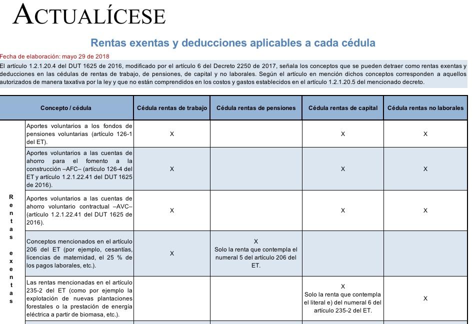 [Guía] Rentas exentas y deducciones aplicables a cada cédula