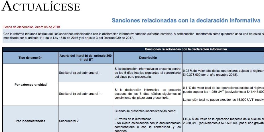 [Guía] Sanciones relacionadas con la declaración informativa