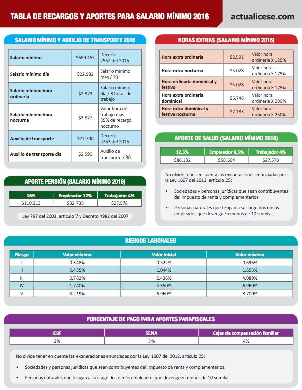 [Guía] Tabla de recargos y aportes para salario mínimo 2016