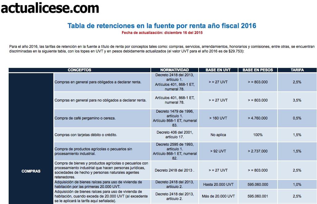 [Guía] Tabla de retenciones en la fuente por renta año fiscal 2016