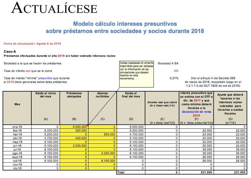 Cálculo de intereses presuntivos sobre préstamos entre socios y sociedades durante 2018