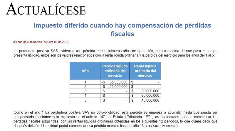 Impuesto diferido cuando hay compensación de pérdidas fiscales