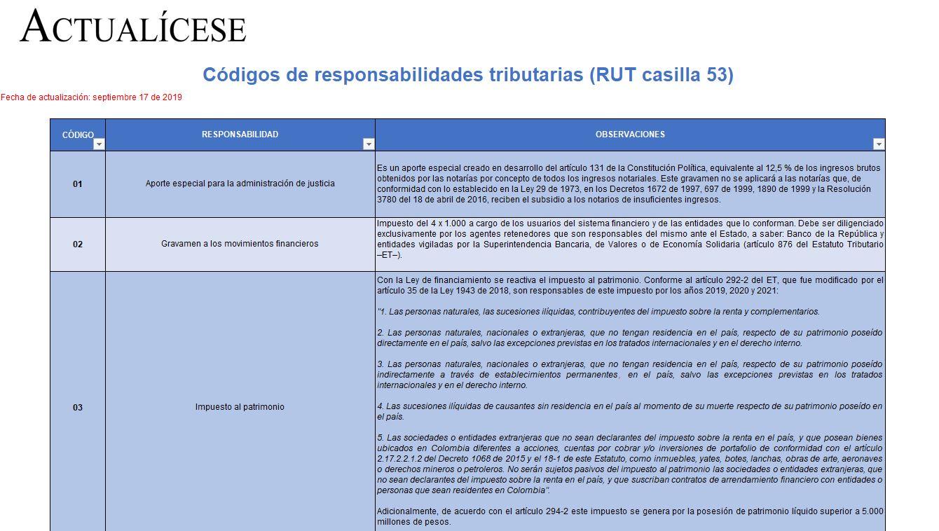 Códigos de responsabilidades tributarias (RUT casilla 53)