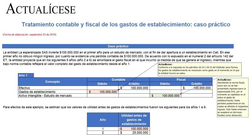 Tratamiento contable y fiscal de los gastos de establecimiento: caso práctico