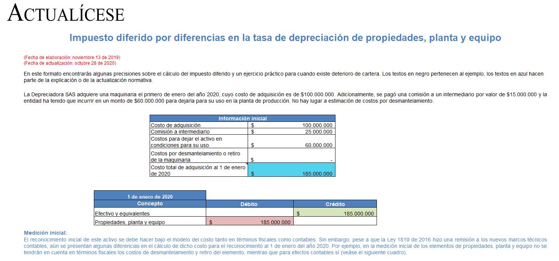 Impuesto diferido por diferencias en la tasa de depreciación de propiedades, planta y equipo