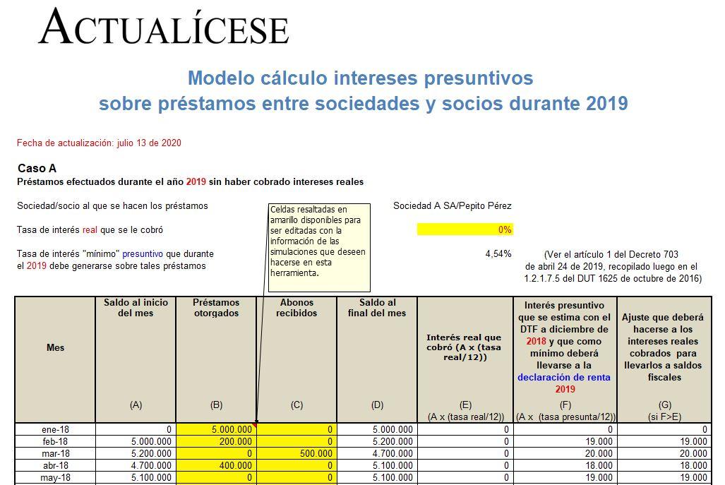 Cálculo de intereses presuntivos sobre préstamos entre socios y sociedades durante 2019