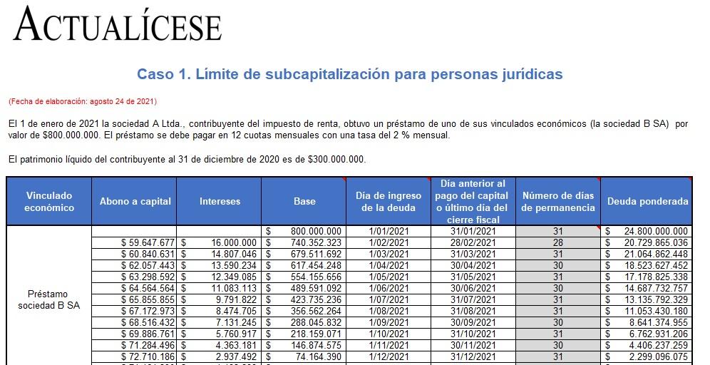 Cálculo del límite de subcapitalización: casos prácticos en Excel