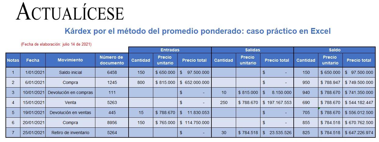 Kárdex por el método del promedio ponderado: caso práctico en Excel