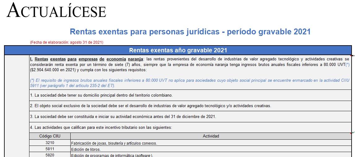 Matriz: rentas exentas y descuentos tributarios de las personas jurídicas en 2021