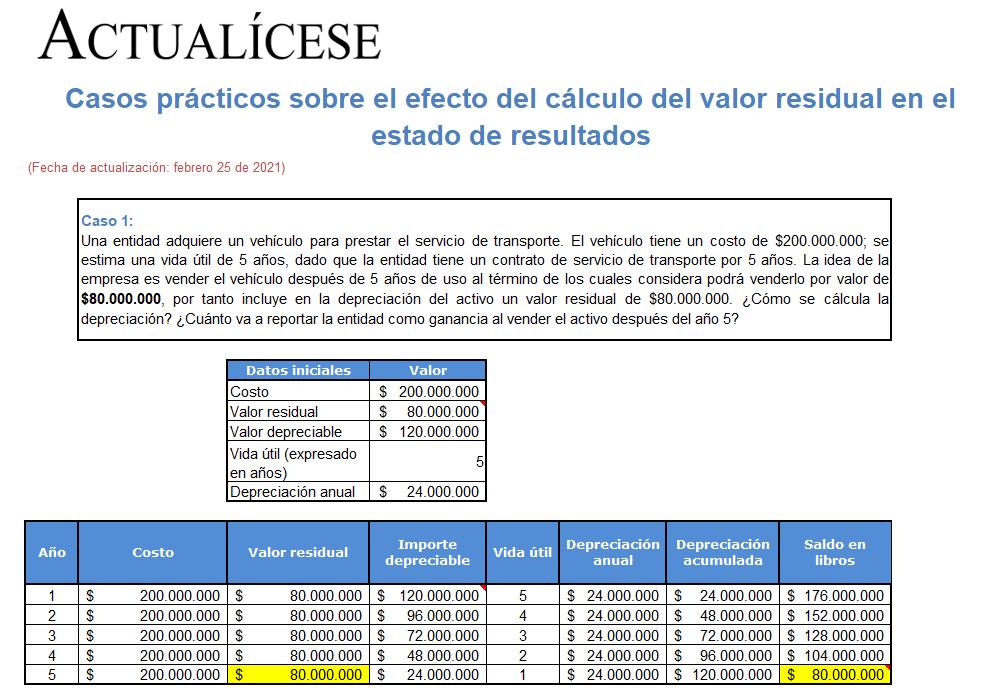 Casos prácticos sobre el efecto del cálculo del valor residual en el estado de resultados