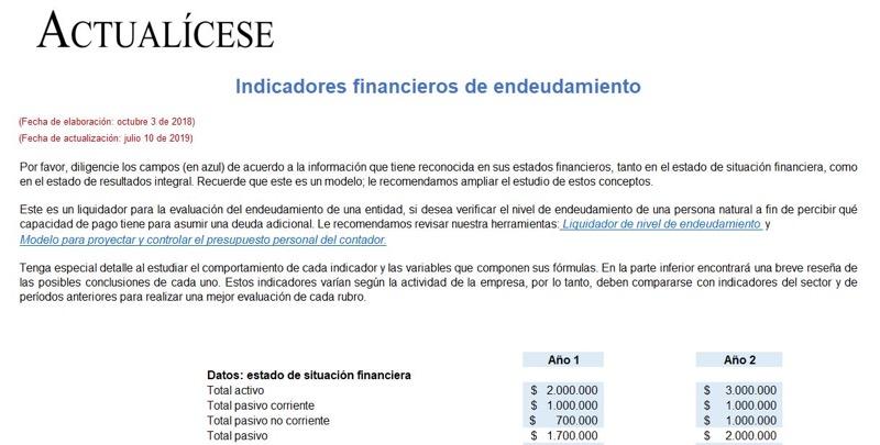 Indicadores financieros de endeudamiento