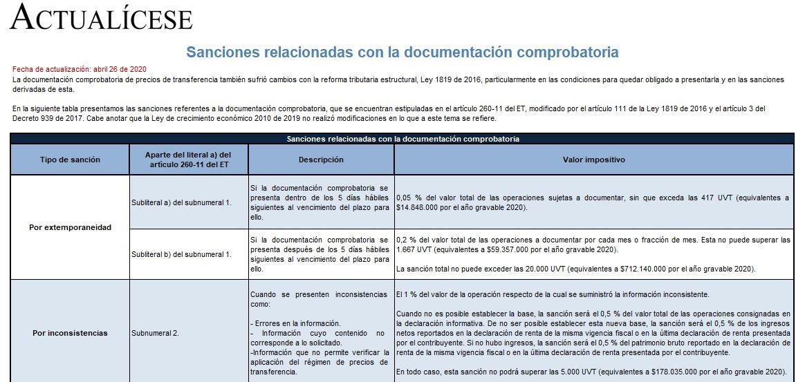 Sanciones relacionadas con la documentación comprobatoria