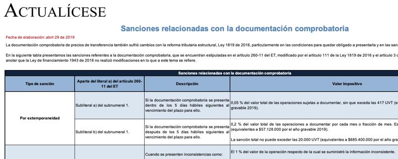 [Guía] Sanciones relacionadas con la documentación comprobatoria