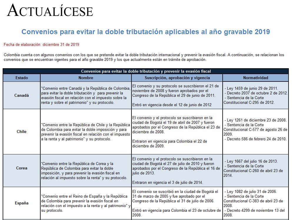 [Guía] Convenios para evitar la doble tributación aplicables al año gravable 2019