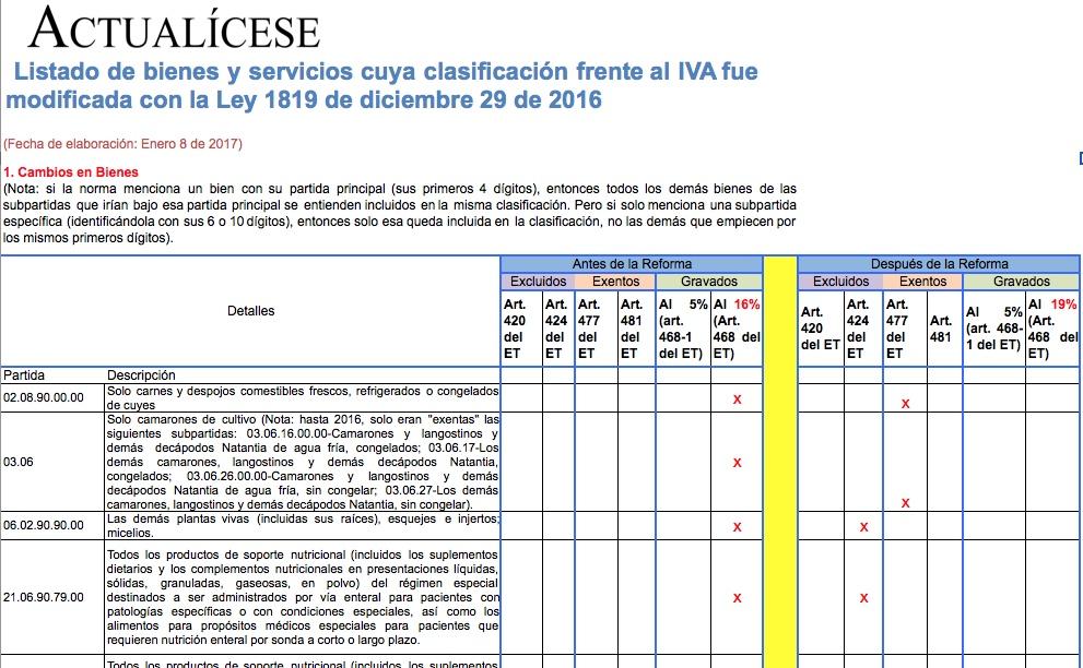 Listado de bienes y servicios cuya clasificación frente al IVA fue modificada con la Ley 1819