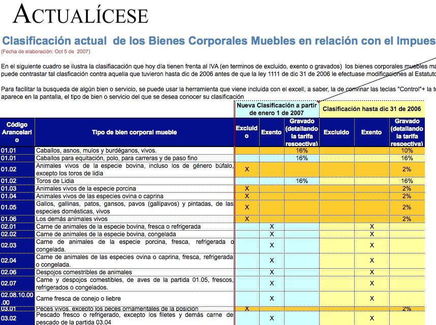 Clasificación actual de los Bienes Corporales Muebles en relación con el Impuesto sobre las Ventas