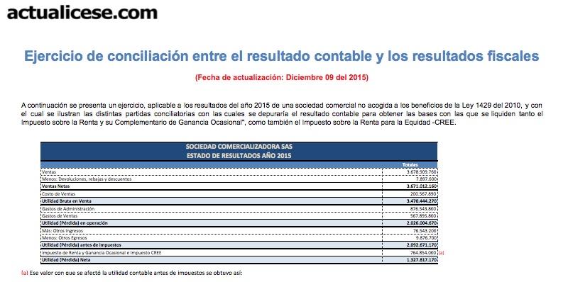 Ejercicio de conciliación entre el resultado contable y los resultados fiscales