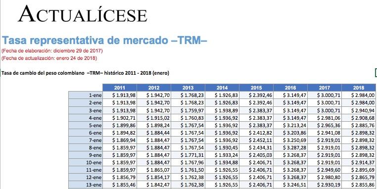 Tasa representativa de mercado –TRM–