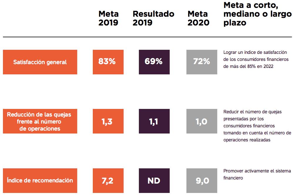 ¿Qué buscan los clientes de un banco? Esto hace el sector para fidelizar a más colombianos