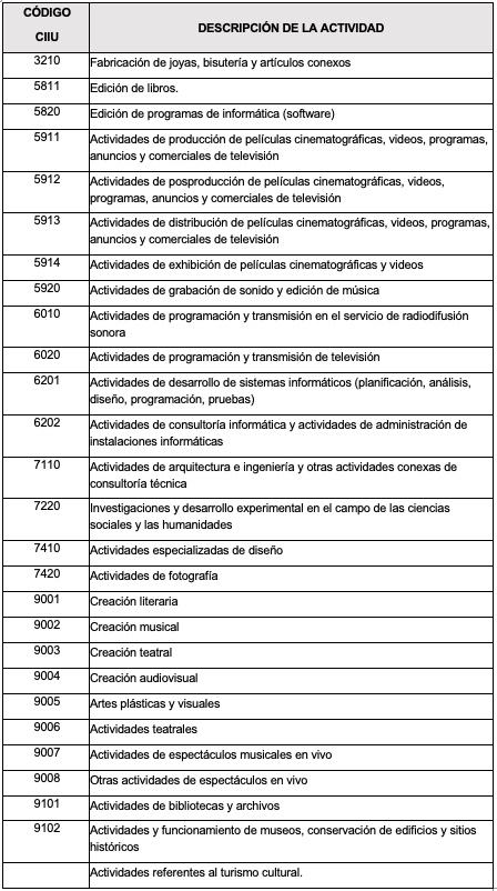Ley 1943 de 28-12-2018. Ley de Financiamiento