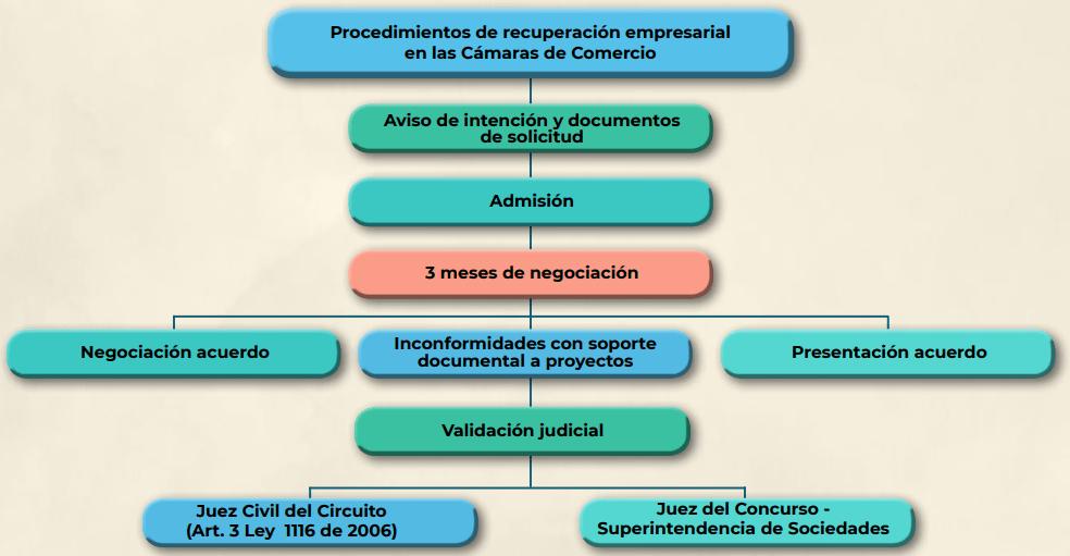 Insolvencia: así es el procedimiento de recuperación empresarial en las cámaras de comercio