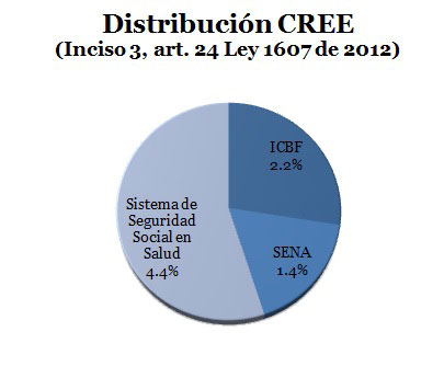 Distribucion-del-CREE-(1)