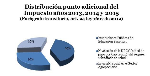 Distribucion-punto-adicional-CREE