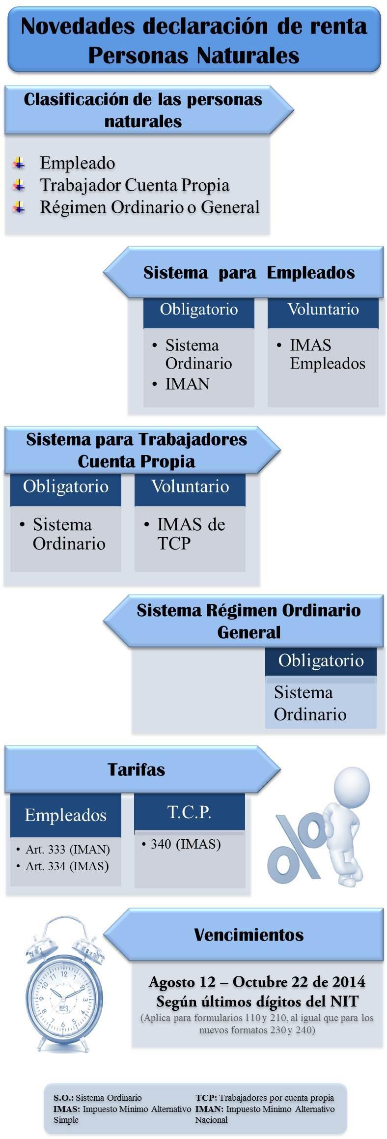 Novedades en declaración de renta con Ley 1607 de 2012