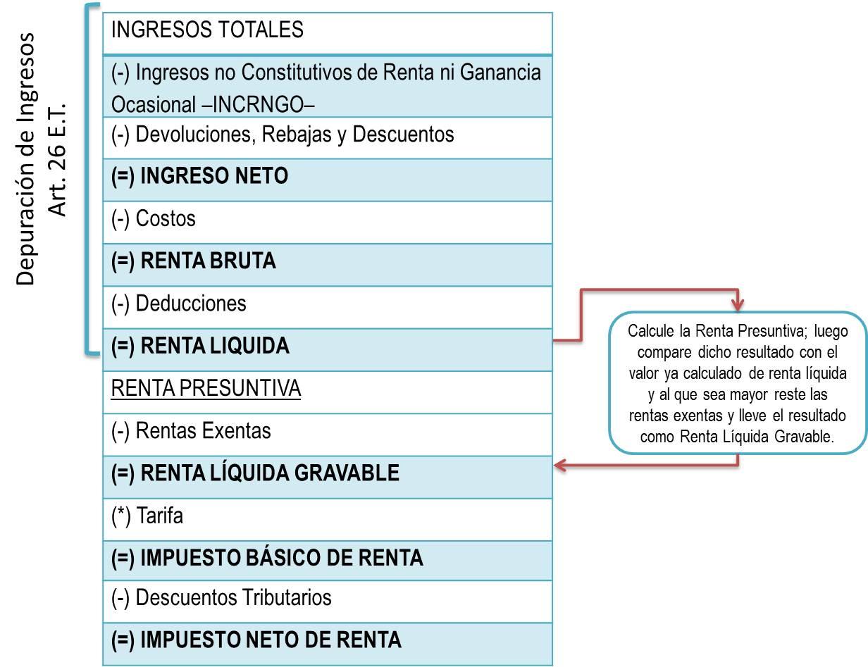 Sistema ordinario para la liquidación del impuesto de renta