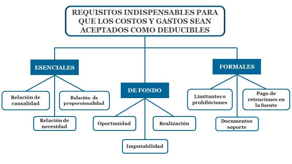 Requisitos necesarios para que los costos y los gastos sean deducibles