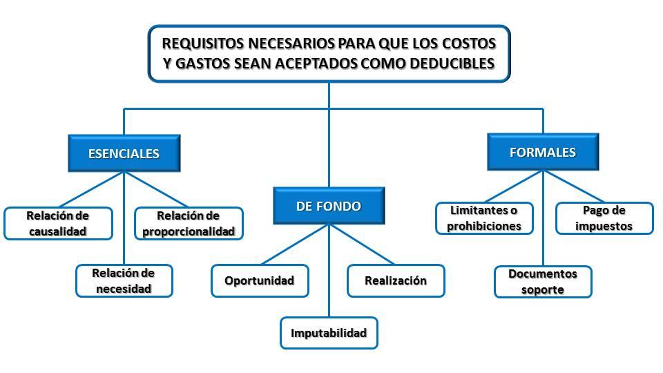 Requisitos necesarios para que los costos y los gastos